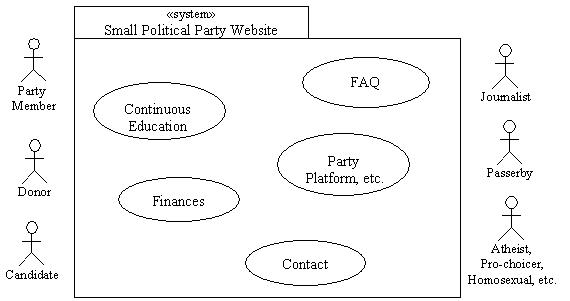 Draft of Use Case Diagram for political web site
